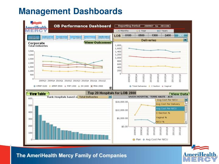Management Dashboards