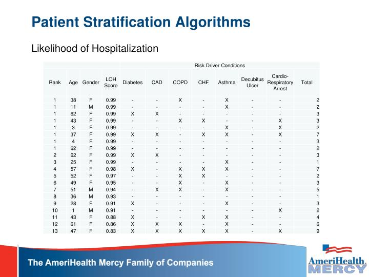 Patient Stratification Algorithms