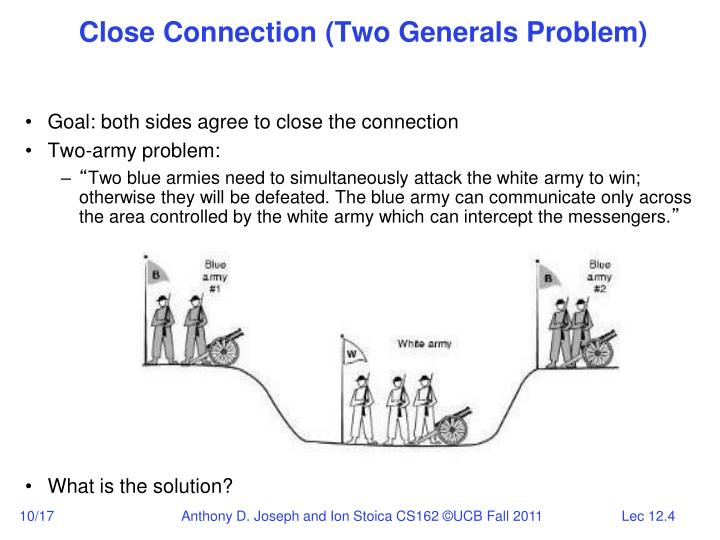 Close Connection (Two Generals Problem)
