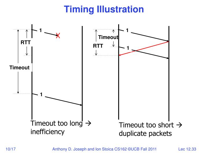 Timing Illustration