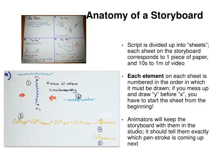 Anatomy of a Storyboard