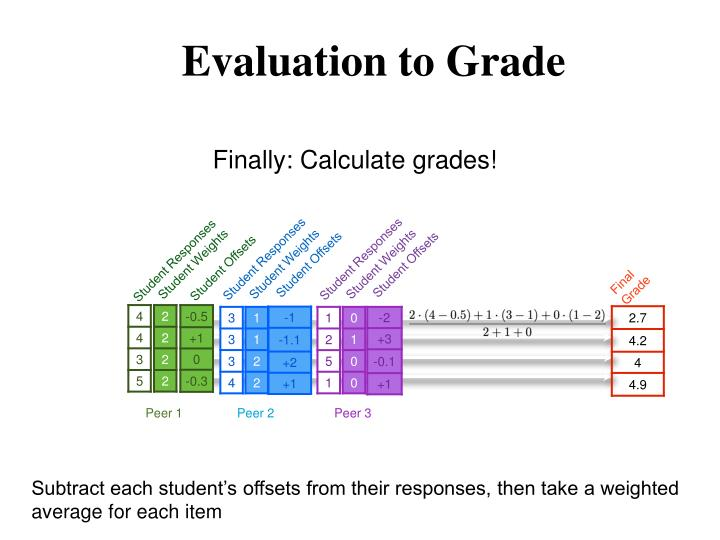 Evaluation to Grade