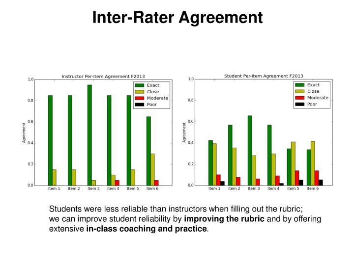 Inter-Rater