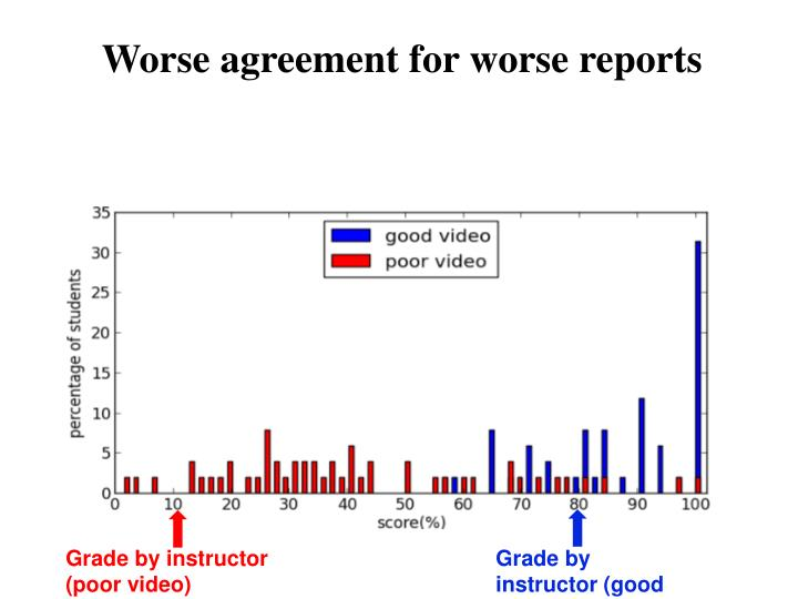 Worse agreement for worse reports