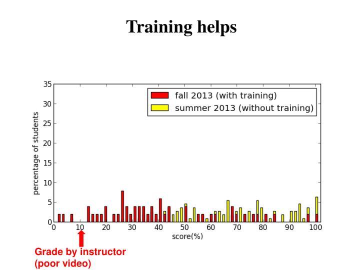 Training helps