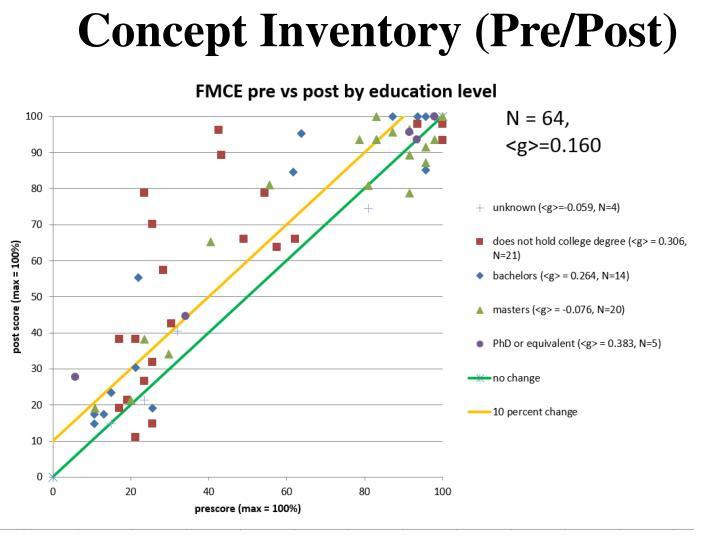 Concept Inventory (Pre/Post)
