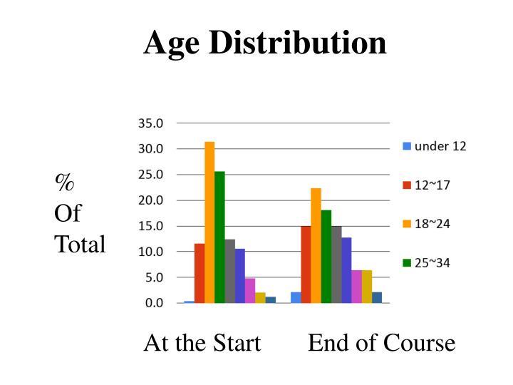 Age Distribution