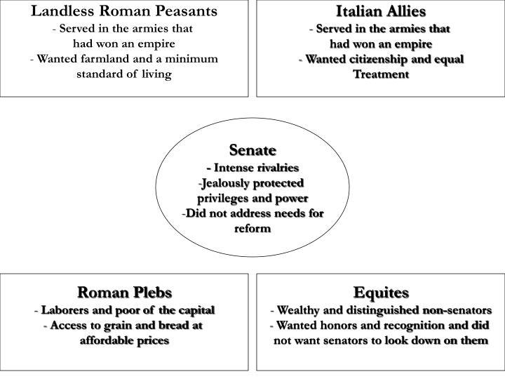 Landless Roman Peasants
