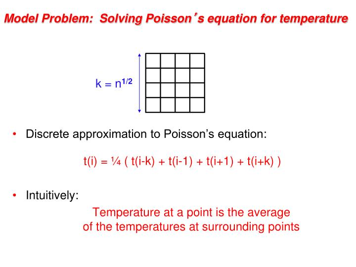 Model Problem:  Solving Poisson