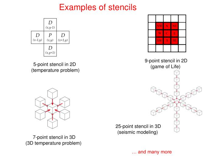 Examples of stencils