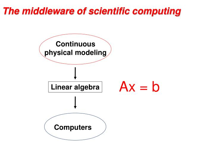 T he middleware of scientific computing