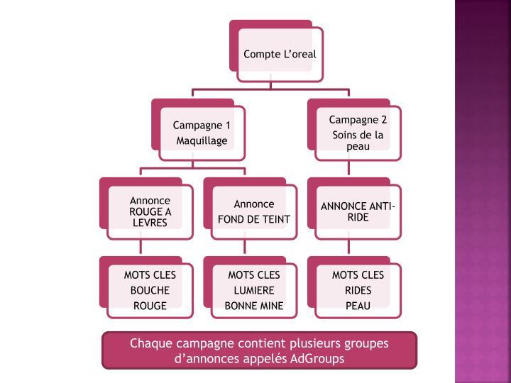 Chaque campagne contient plusieurs groupes d'annonces appelés