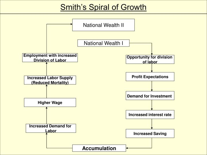 Smith's Spiral of Growth