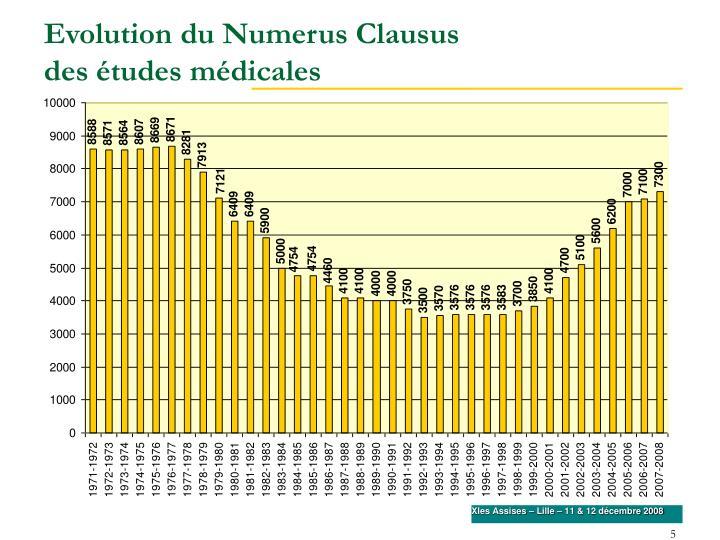 Evolution du Numerus Clausus