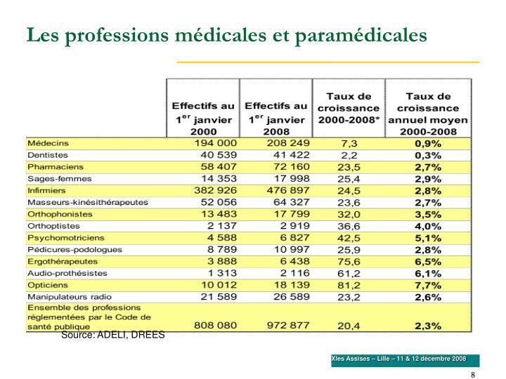 Les professions médicales et paramédicales