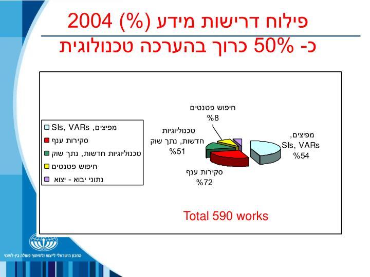 פילוח דרישות מידע (%) 2004