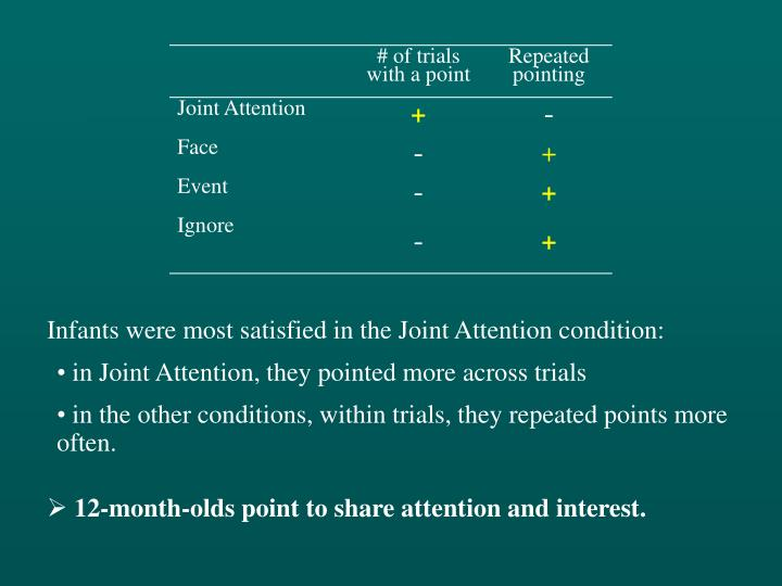 Infants were most satisfied in the Joint Attention condition: