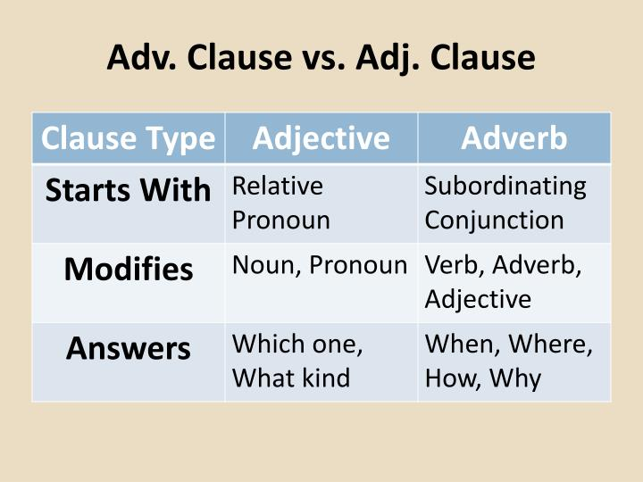 Adv. Clause vs. Adj. Clause