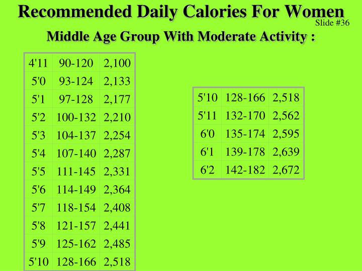 Recommended Daily Calories For Women