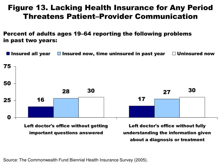 Figure 13. Lacking Health Insurance for Any Period