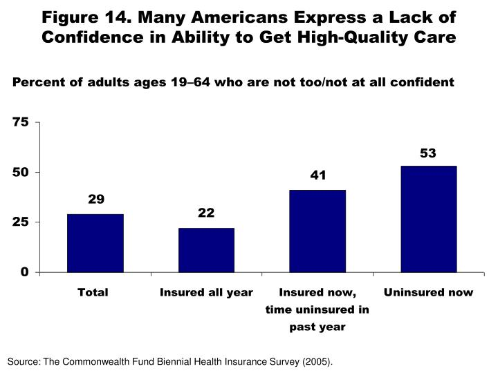 Figure 14. Many Americans Express a Lack of Confidence in Ability to Get High-Quality Care