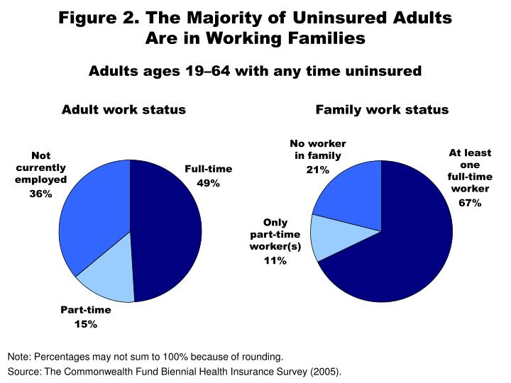 Figure 2. The Majority of Uninsured Adults