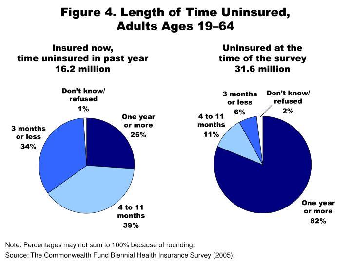 Figure 4. Length of Time Uninsured,