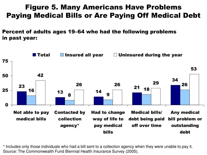 Figure 5. Many Americans Have Problems