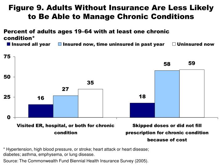 Figure 9. Adults Without Insurance Are Less Likely