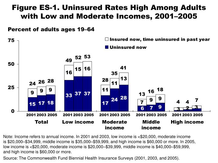 Figure es 1 uninsured rates high among adults with low and moderate incomes 2001 2005