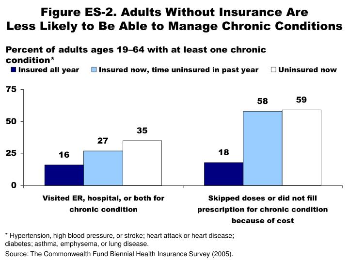 Figure es 2 adults without insurance are less likely to be able to manage chronic conditions