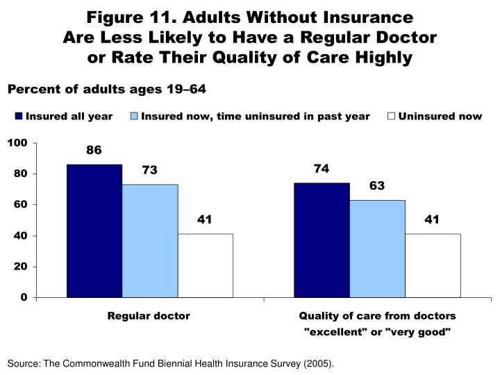 Figure 11. Adults Without Insurance