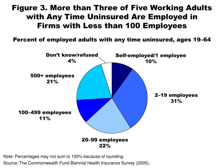 Figure 3. More than Three of Five Working Adults