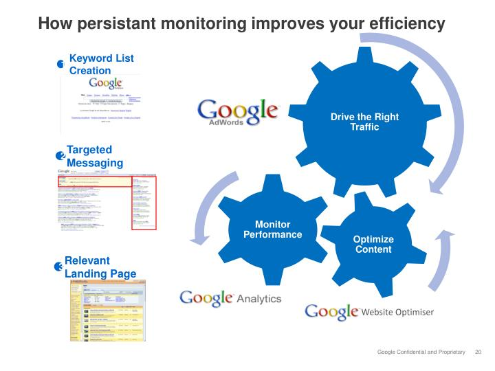 How persistant monitoring improves your efficiency