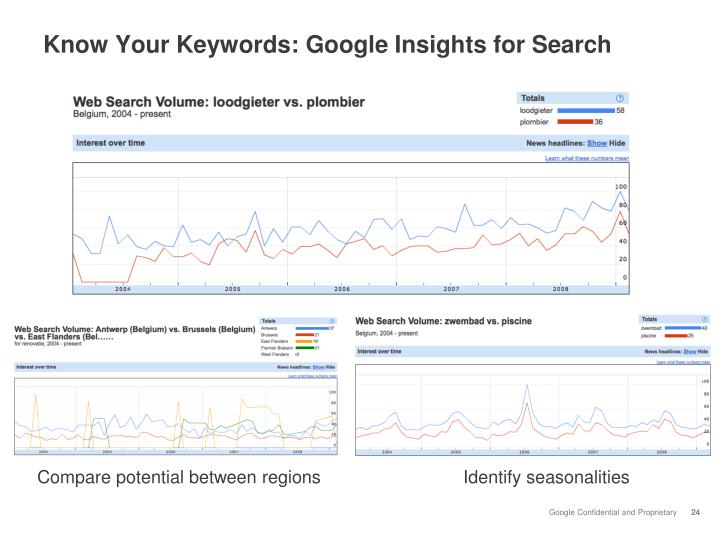 Know Your Keywords: Google Insights for Search