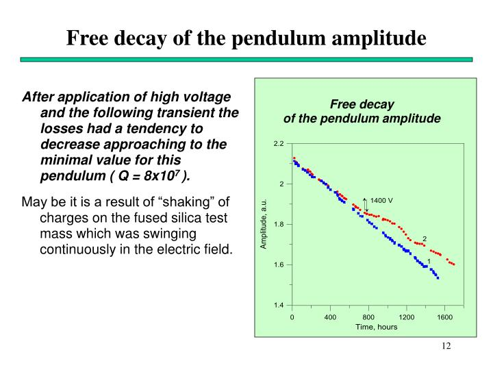 After application of high voltage and the following transient the losses had a tendency to decrease approaching to the  minimal value for this pendulum ( Q = 8x10