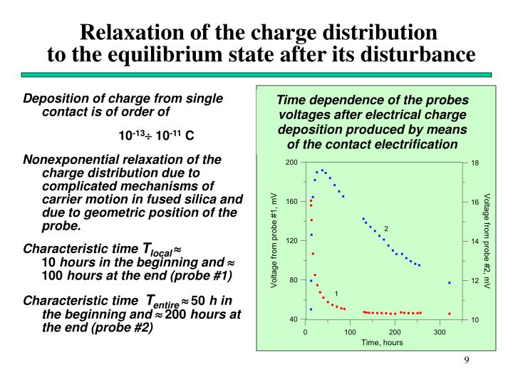 Relaxation of the charge distribution