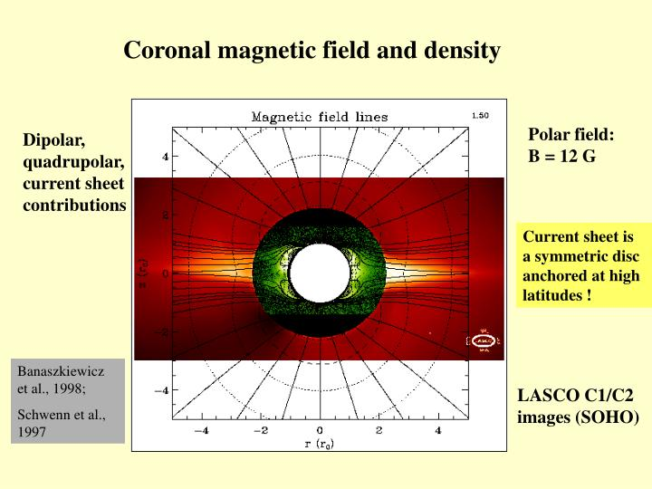 Coronal magnetic field and density