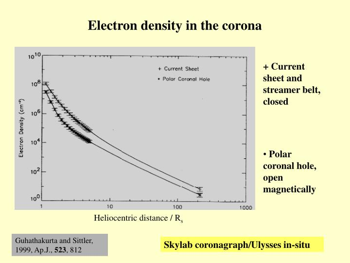 Electron density in the corona
