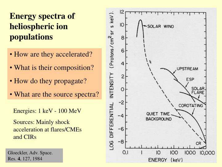 Energy spectra of heliospheric ion populations