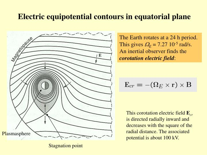 Electric equipotential contours in equatorial plane