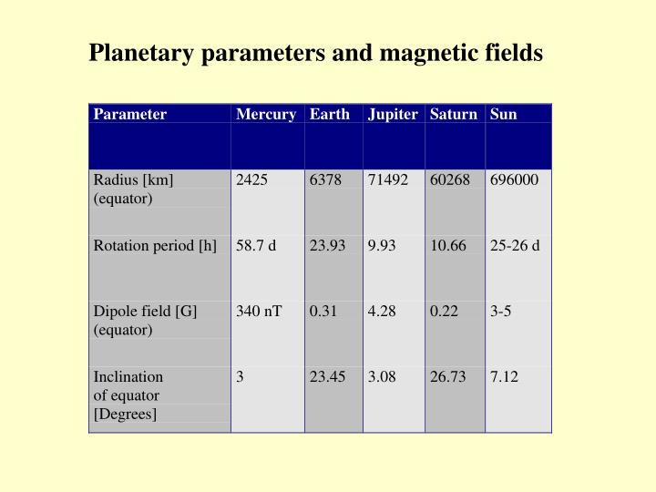 Planetary parameters and magnetic fields