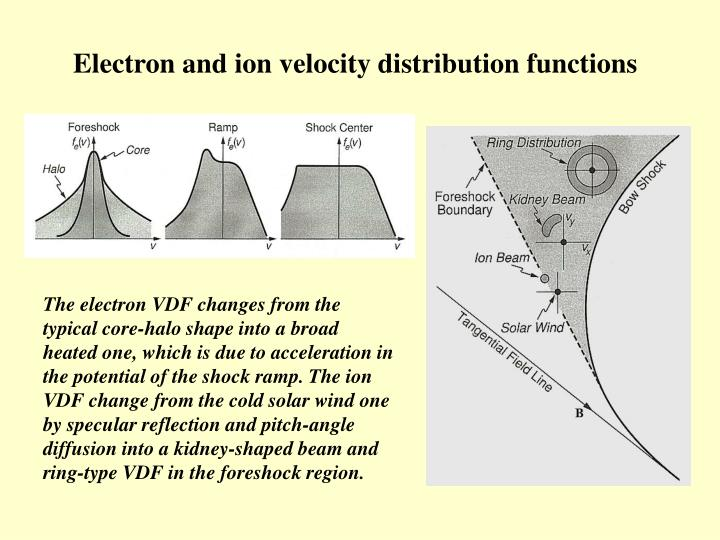 Electron and ion velocity distribution functions