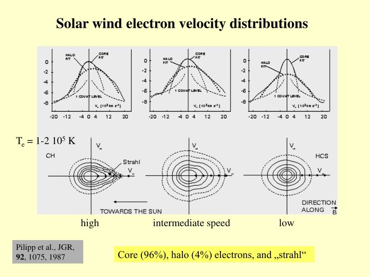 Solar wind electron velocity distributions