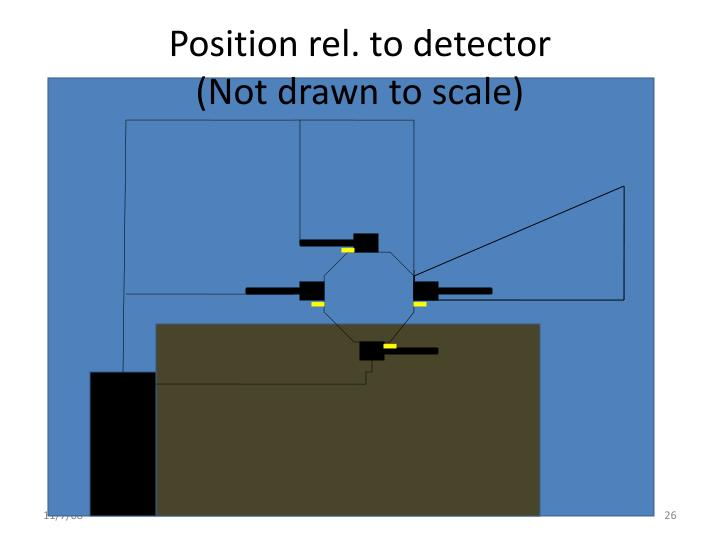 Position rel. to detector