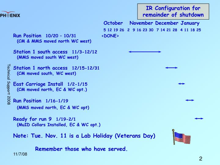 IR Configuration for remainder of shutdown