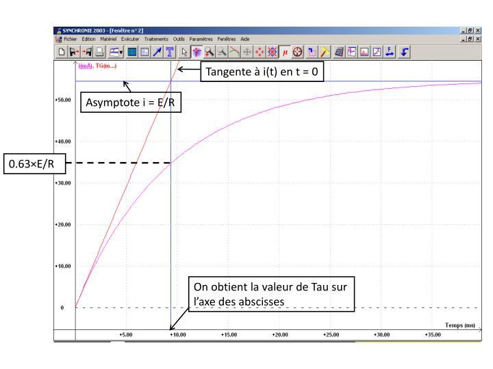 Tangente à i(t) en t = 0