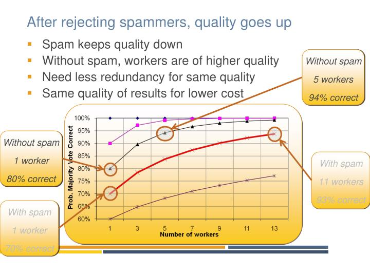 After rejecting spammers, quality goes up
