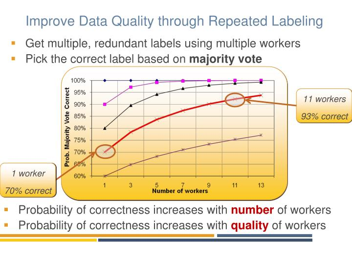 Improve Data Quality through Repeated Labeling