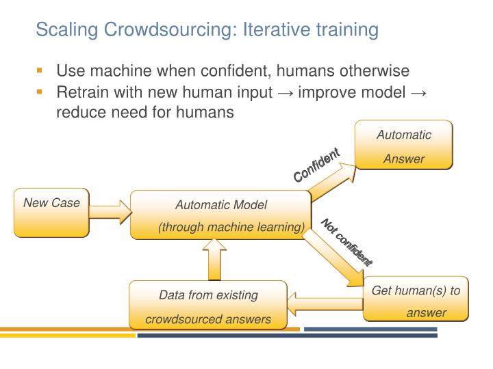 Scaling Crowdsourcing: Iterative training